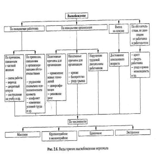 Рынок труда и его модели курсовая работа биология 5 класс работа с моделями схемами таблицами сивоглазов